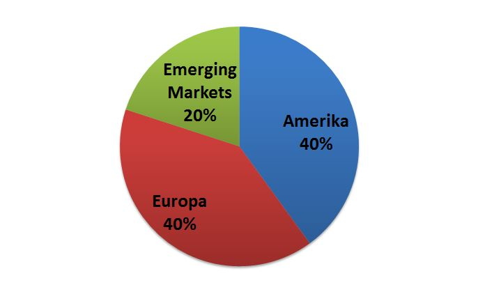 Globales ETF Portfolio